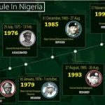 Military Rule In Nigeria: All You Must Know About The First And The Past Rulers